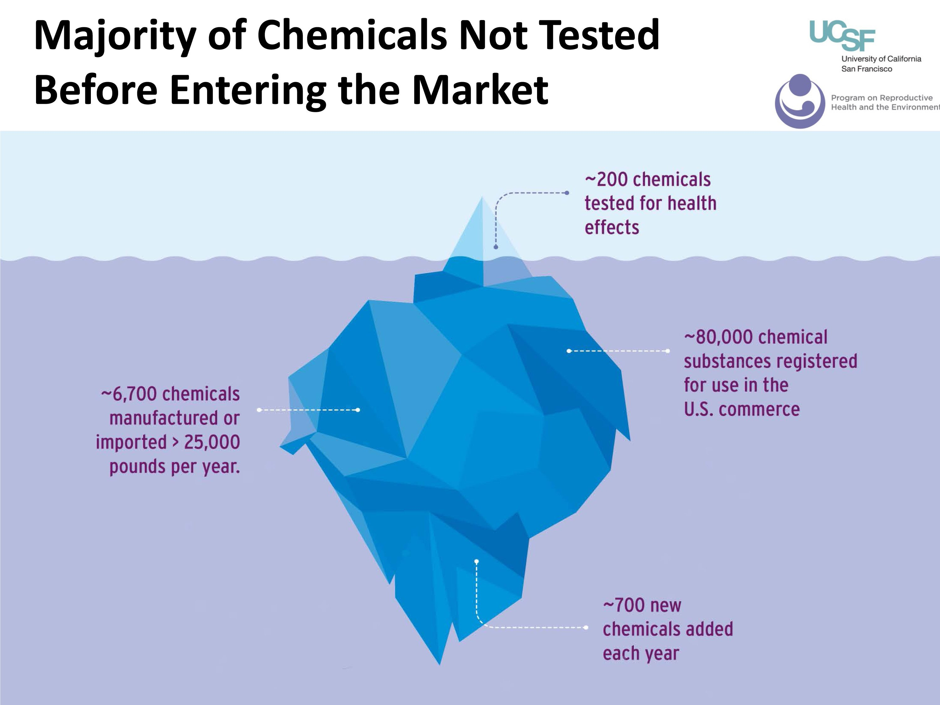 Untested Chemicals are the majority